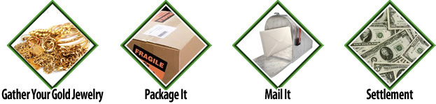 Four easy steps for mailing